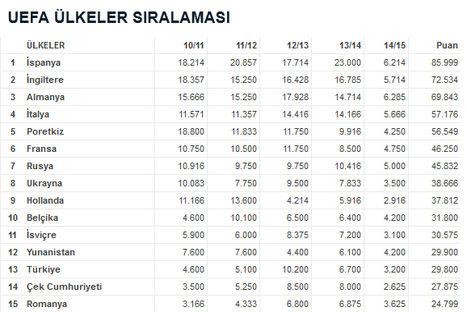 Türk futbolunu bekleyen büyük tehlike